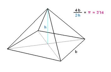 El número PI en la pirámide de KEOPS (Fuente: https://ukajerez.files.wordpress.com/2015/09/6130f-piporlaraizdefi1.jpg?w=353&h=231)
