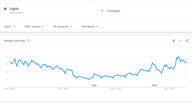 El interés por aprender inglés según Google Trends (Fuente: trends.google.com)
